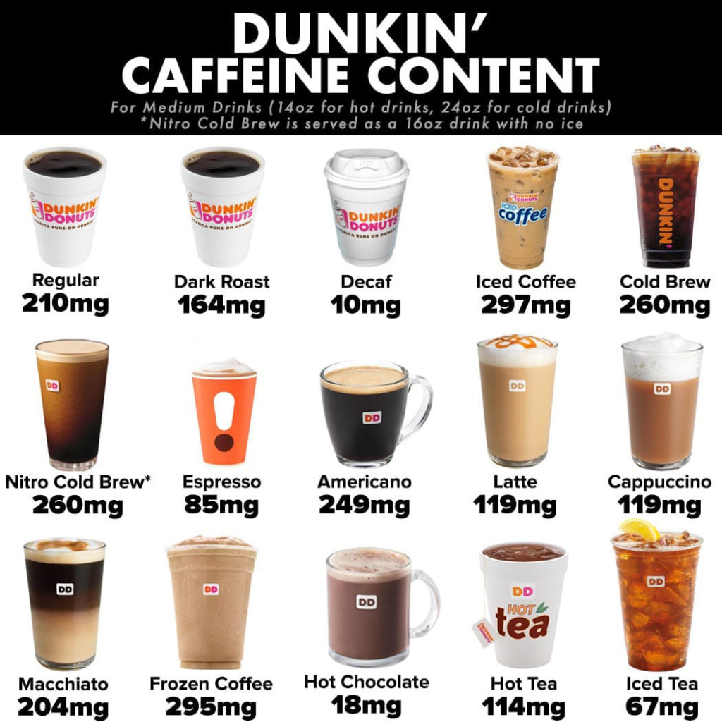 How much caffeine is in a cup of coffee Dunkin Donuts