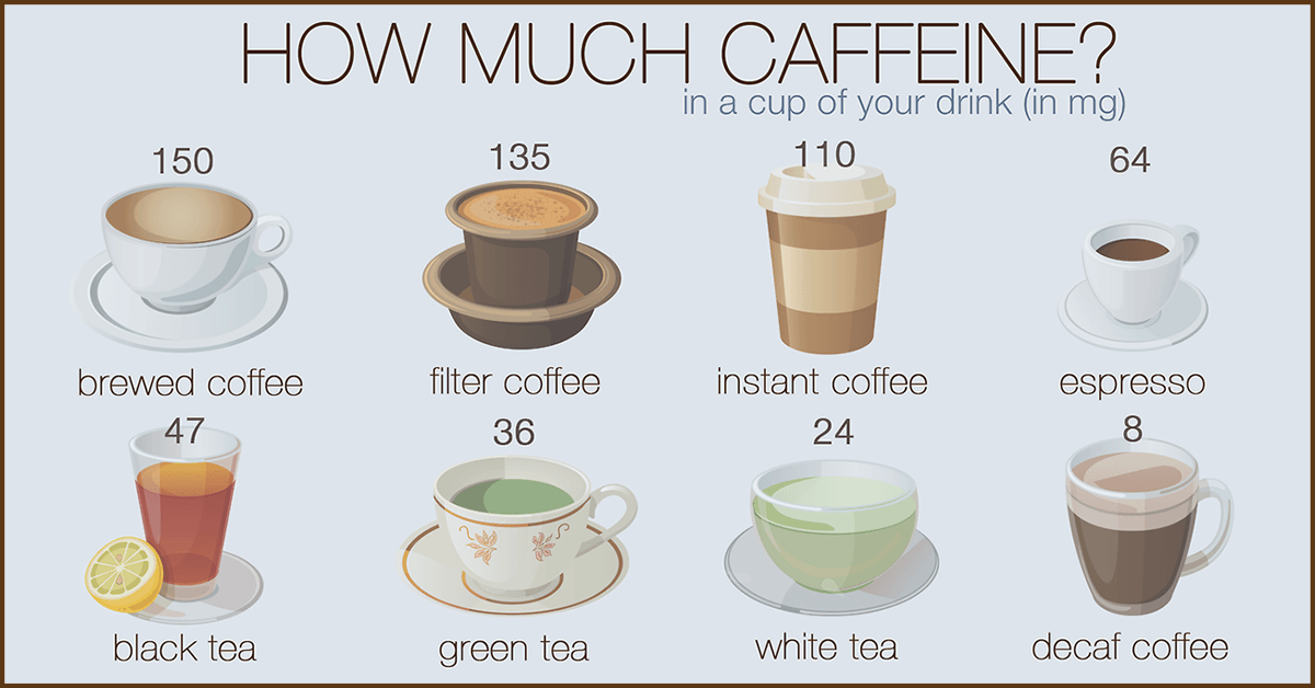 How much caffeine in a cup of coffee